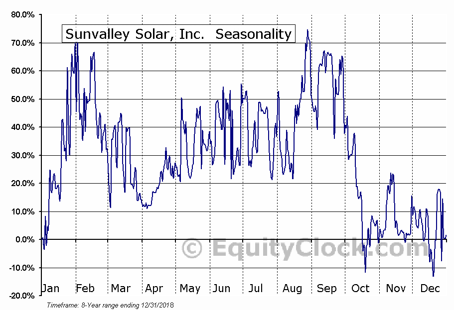 Sunvalley Solar, Inc.  (OTCMKT:SSOL) Seasonal Chart