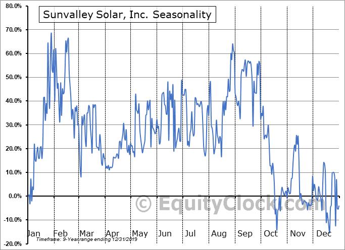 Sunvalley Solar, Inc. (OTCMKT:SSOL) Seasonal Chart