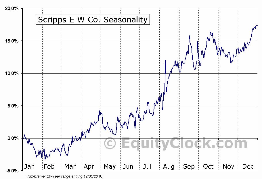 Scripps E W Co. (NASD:SSP) Seasonal Chart