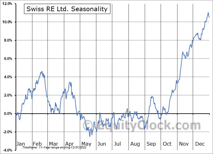 Swiss RE Ltd. (OTCMKT:SSREY) Seasonal Chart
