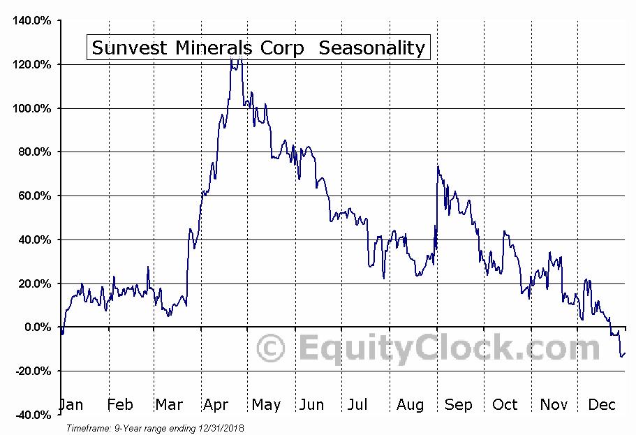 Sunvest Minerals Corp  (TSXV:SSS.V) Seasonal Chart