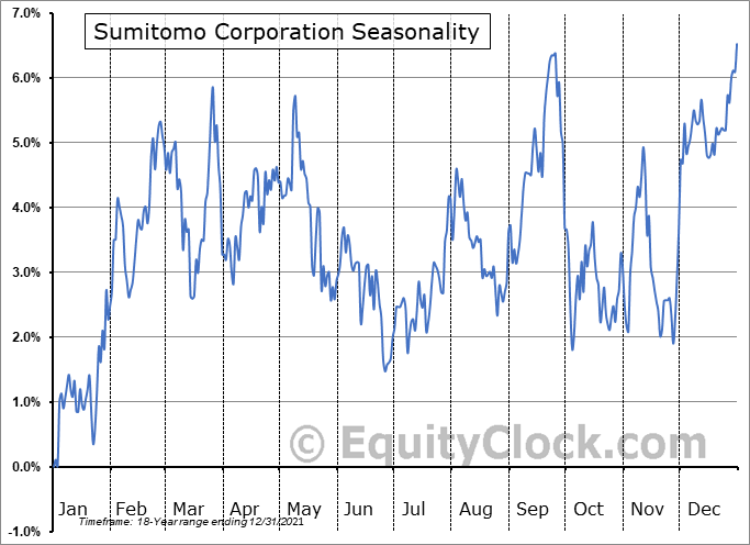 Sumitomo Corporation (OTCMKT:SSUMY) Seasonal Chart