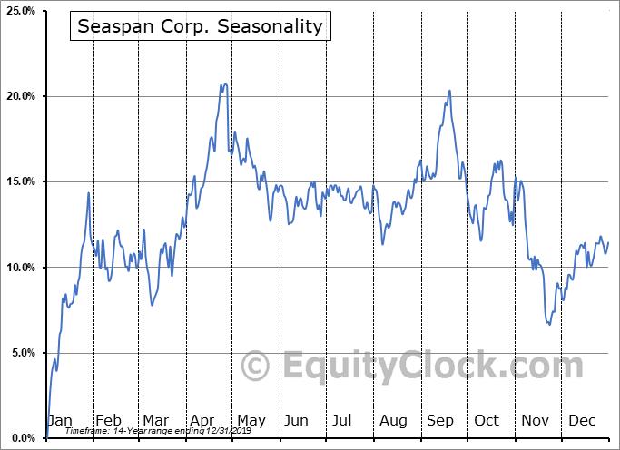Seaspan Corp. (NYSE:SSW) Seasonal Chart