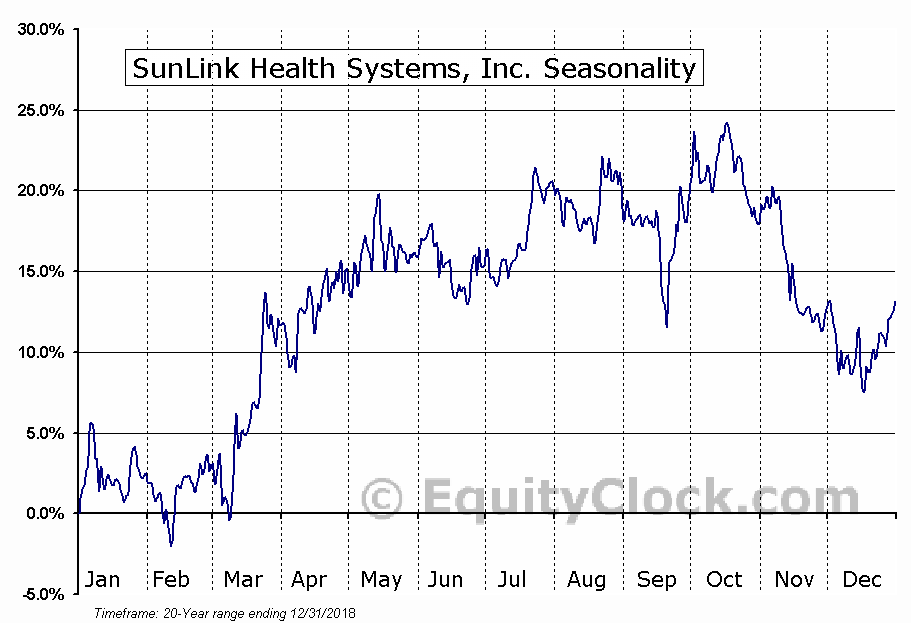 SunLink Health Systems, Inc. (AMEX:SSY) Seasonal Chart