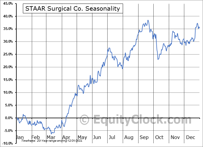 STAAR Surgical Co. (NASD:STAA) Seasonal Chart