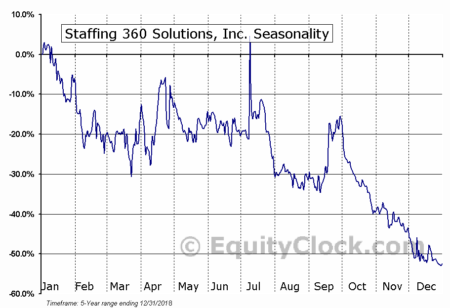 Staffing 360 Solutions, Inc. (NASD:STAF) Seasonal Chart