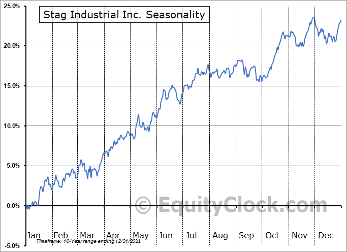 Stag Industrial Inc. (NYSE:STAG) Seasonal Chart
