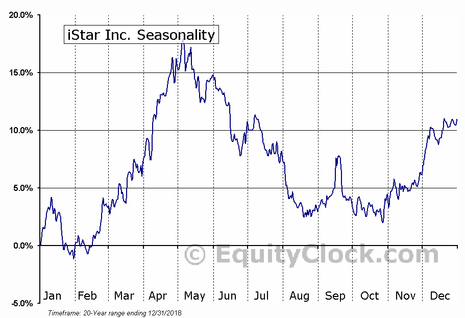 iStar Inc. (NYSE:STAR) Seasonal Chart