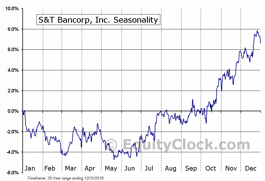 S&T Bancorp, Inc. (NASD:STBA) Seasonal Chart
