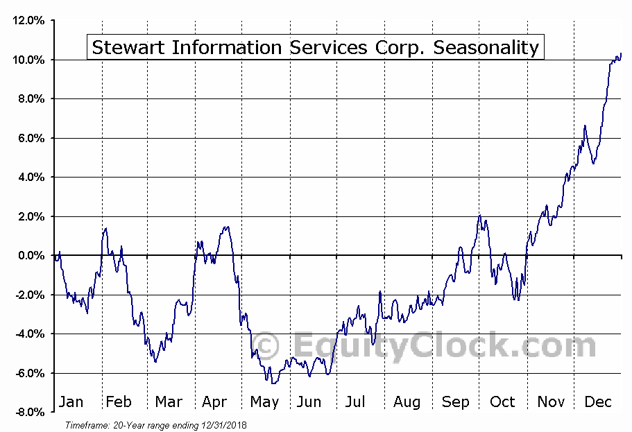 Stewart Information Services Corp. (NYSE:STC) Seasonal Chart