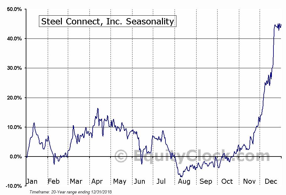 Steel Connect, Inc. (NASD:STCN) Seasonal Chart