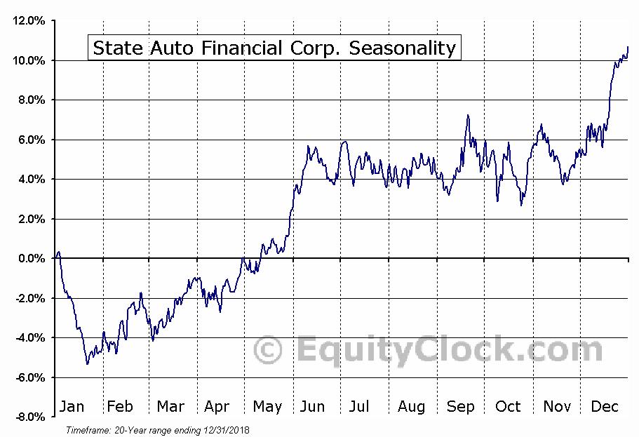 State Auto Financial Corp. (NASD:STFC) Seasonal Chart