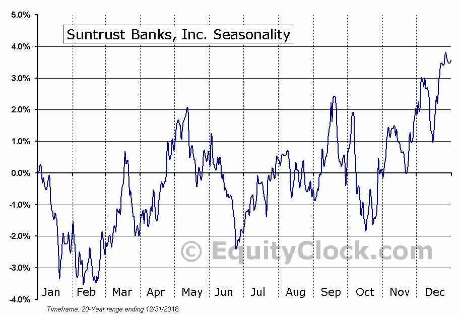 SunTrust Banks, Inc.  (NYSE:STI) Seasonal Chart
