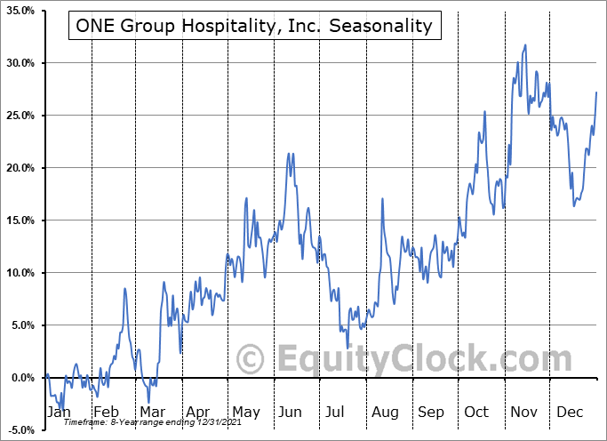 ONE Group Hospitality, Inc. (NASD:STKS) Seasonal Chart