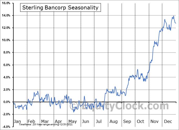 Sterling Bancorp (NYSE:STL) Seasonal Chart