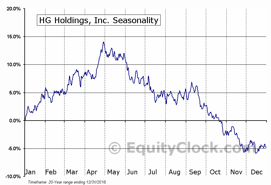 Stanley Furniture Co., Inc. (NASD:STLY) Seasonal Chart