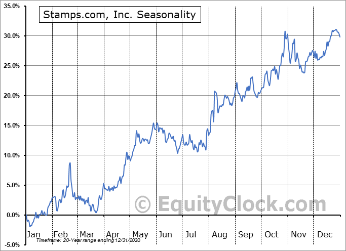 Stamps.com, Inc. (NASD:STMP) Seasonal Chart