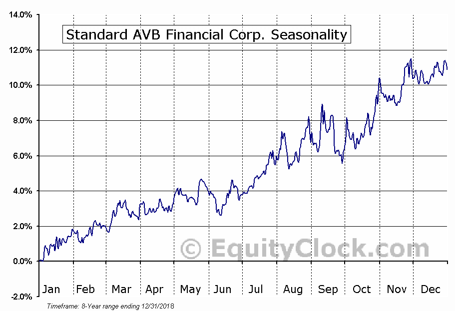 Standard AVB Financial Corp. (NASD:STND) Seasonal Chart