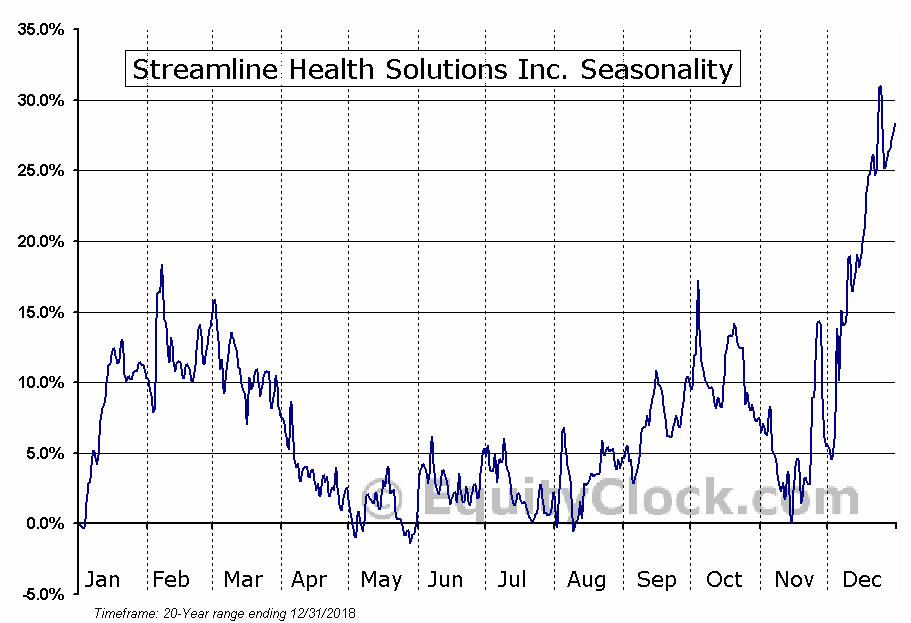 Streamline Health Solutions Inc. (NASD:STRM) Seasonal Chart