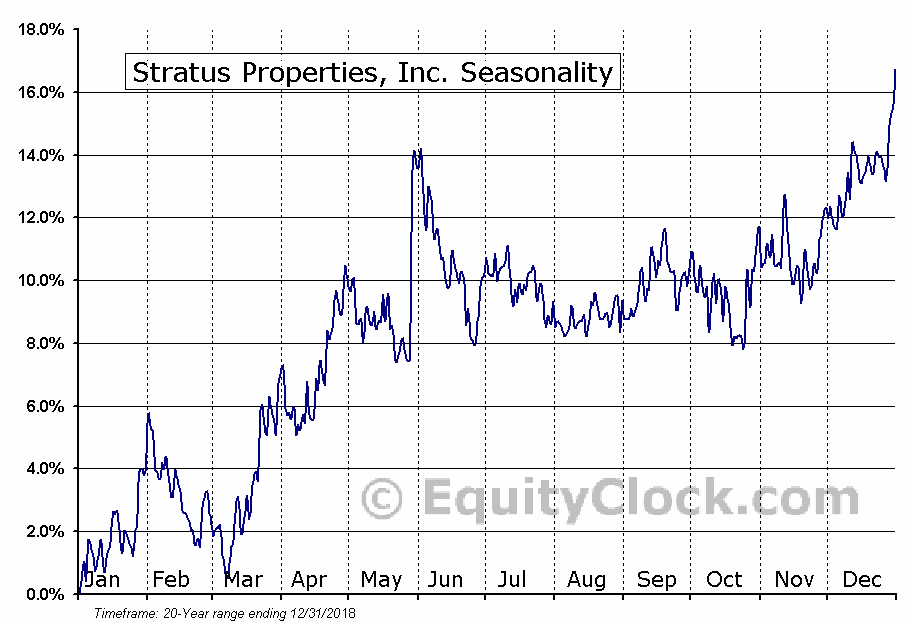 Stratus Properties, Inc. (NASD:STRS) Seasonal Chart