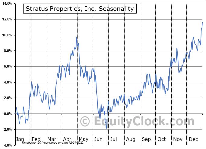 Stratus Properties, Inc. (NASD:STRS) Seasonal Chart