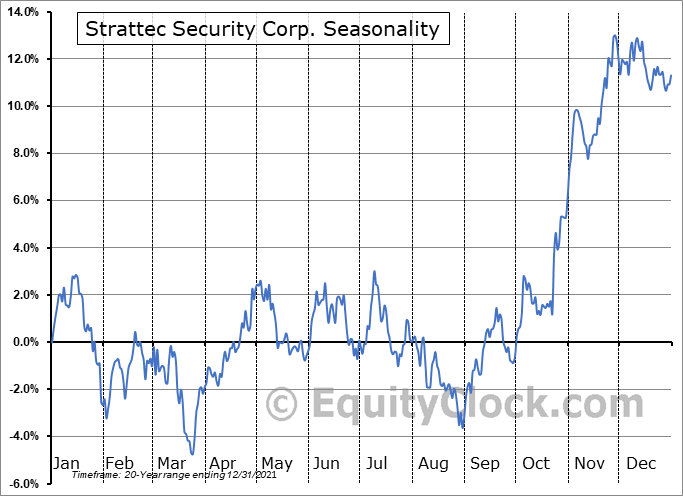 Strattec Security Corp. (NASD:STRT) Seasonal Chart