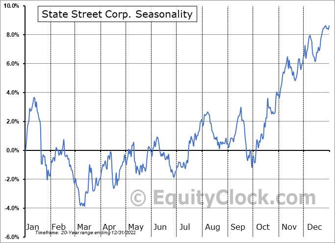 State Street Corp. (NYSE:STT) Seasonal Chart