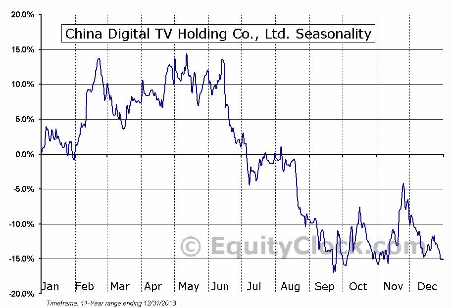 China Digital TV Holding Co., Ltd. (OTCMKT:STVVY) Seasonal Chart