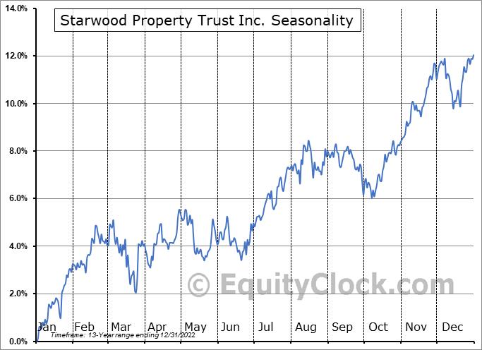 Starwood Property Trust Inc. (NYSE:STWD) Seasonal Chart