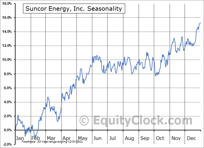 Suncor Energy, Inc. (NYSE:SU) Seasonal Chart