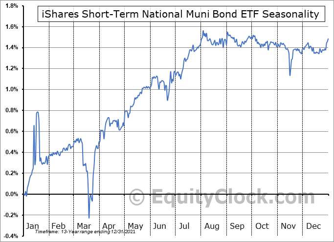 iShares Short-Term National Muni Bond ETF (NYSE:SUB) Seasonal Chart