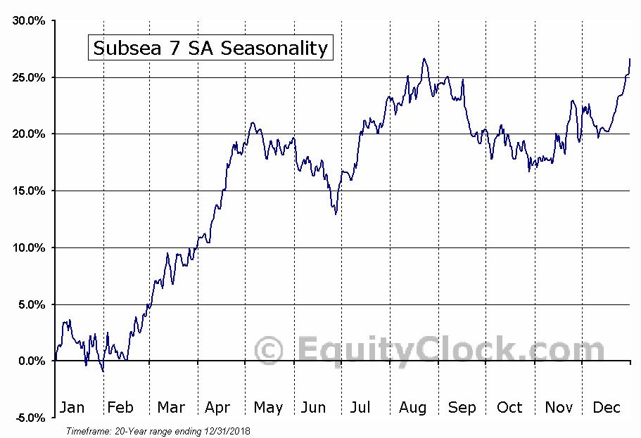 Subsea 7 SA (OTCMKT:SUBCY) Seasonal Chart