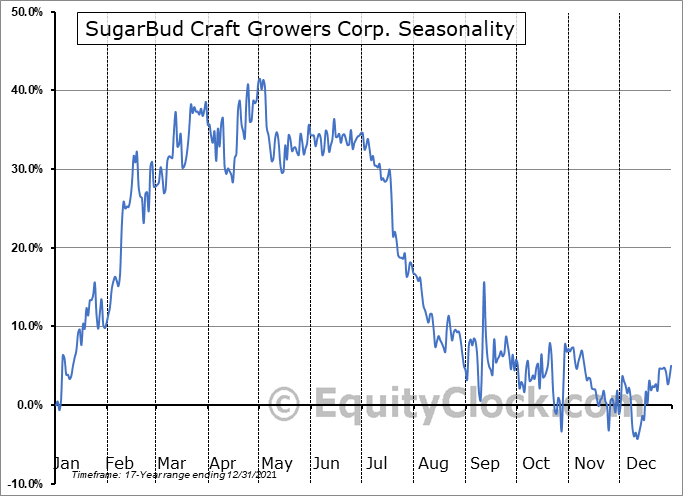 SugarBud Craft Growers Corp. (TSXV:SUGR.V) Seasonal Chart