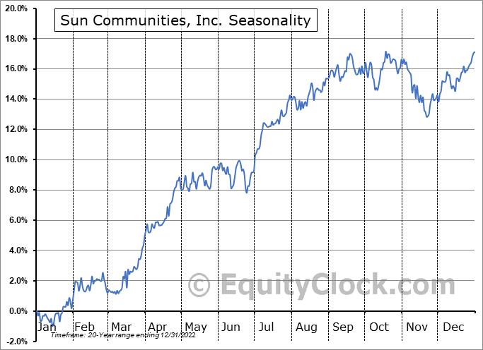 Sun Communities, Inc. (NYSE:SUI) Seasonal Chart