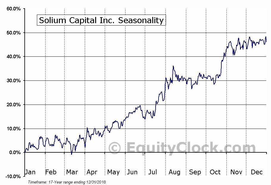 Solium Capital Inc. (TSE:SUM.TO) Seasonal Chart