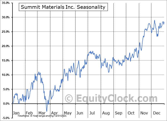 Summit Materials Inc. (NYSE:SUM) Seasonal Chart