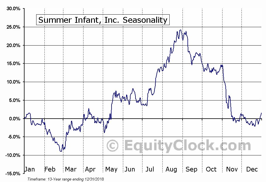 Summer Infant, Inc. (NASD:SUMR) Seasonal Chart