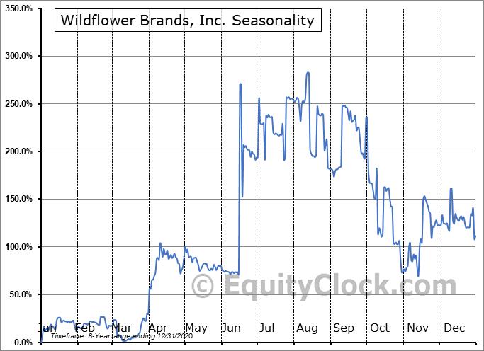 Wildflower Brands, Inc. (CSE:SUN.CA) Seasonal Chart