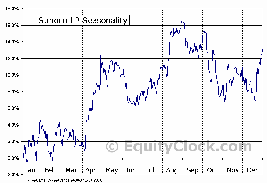 Sunoco, Inc.  (NYSE:SUN) Seasonal Chart