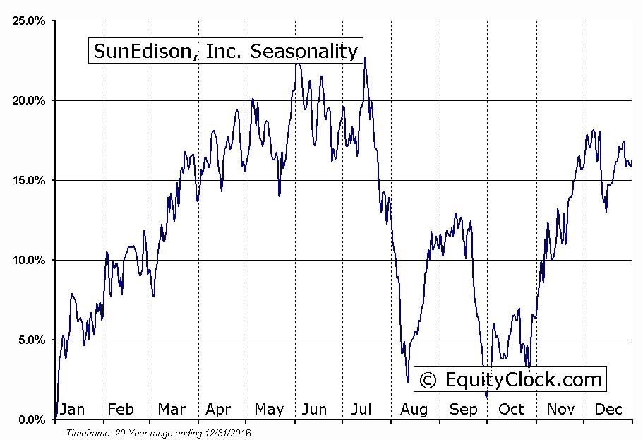 SunEdison, Inc. (OTCMKT:SUNEQ) Seasonal Chart