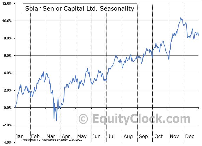 Solar Senior Capital Ltd. (NASD:SUNS) Seasonal Chart