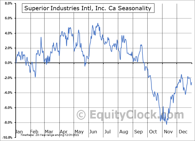 Superior Industries Intl, Inc. Ca (NYSE:SUP) Seasonal Chart