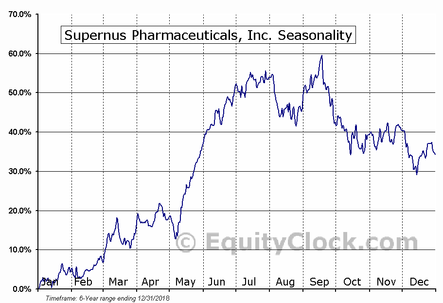 Supernus Pharmaceuticals, Inc. (NASD:SUPN) Seasonal Chart
