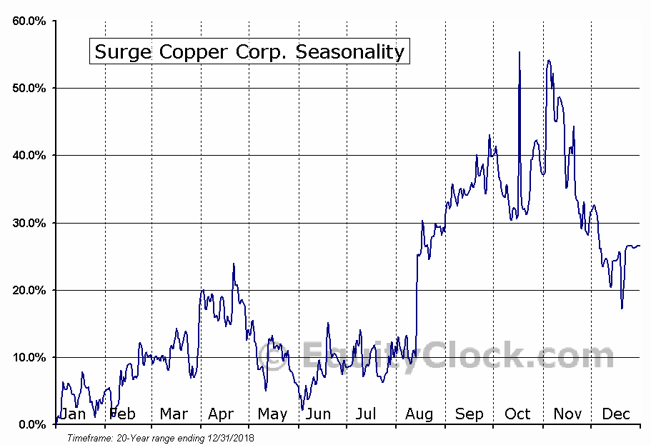 Surge Copper Corp. Seasonal Chart