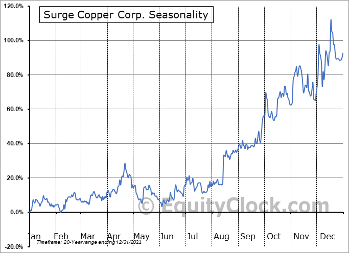 Surge Copper Corp. (TSXV:SURG.V) Seasonal Chart