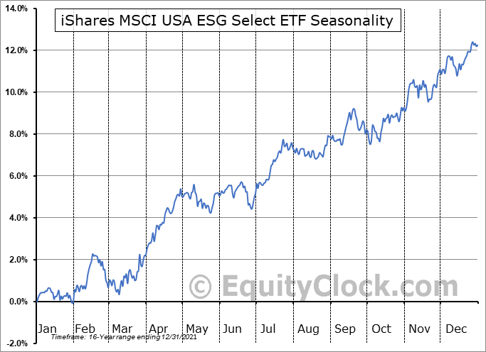 iShares MSCI USA ESG Select ETF (AMEX:SUSA) Seasonal Chart