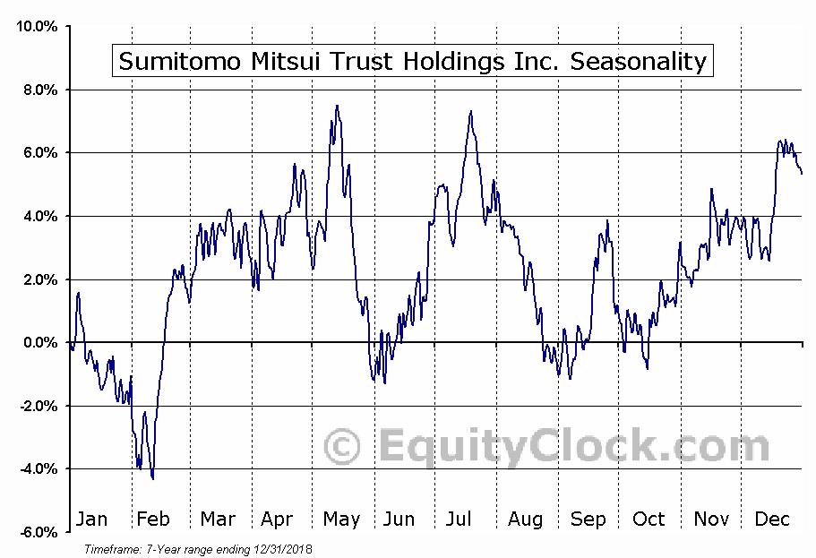 Sumitomo Mitsui Trust Holdings Inc. (OTCMKT:SUTNY) Seasonal Chart