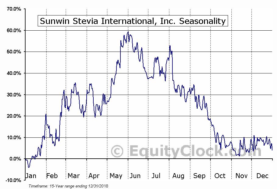 Sunwin Stevia International, Inc. (OTCMKT:SUWN) Seasonal Chart