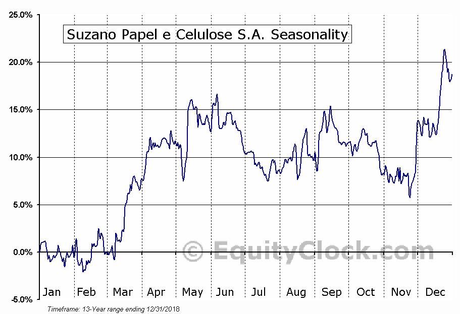 Suzano Papel e Celulose S.A. (NYSE:SUZ) Seasonal Chart