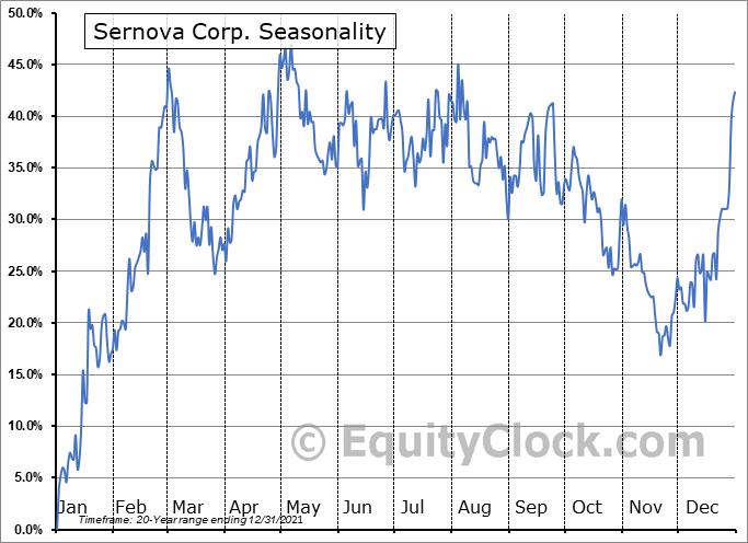 Sernova Corp. (TSXV:SVA.V) Seasonal Chart
